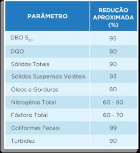 Tabela de Performance