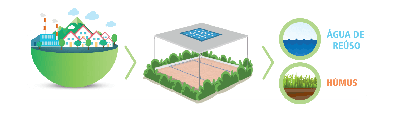 Diagrama ETE BioModular